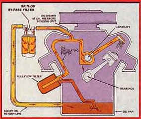 Remote By-Pass Oil Filter installation diagram