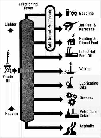Crude Oil Uses by Fraction